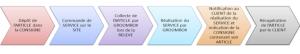 Process de réalisation des services Groom Box